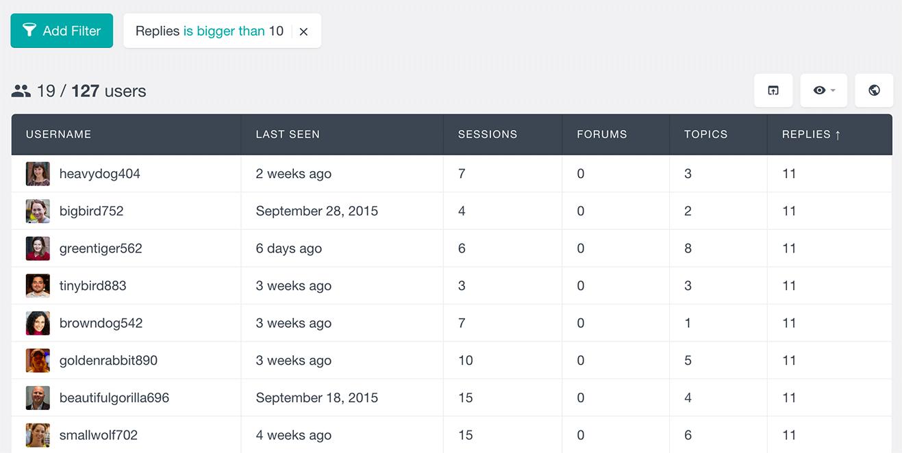 bbPress forums, topics and replies per user