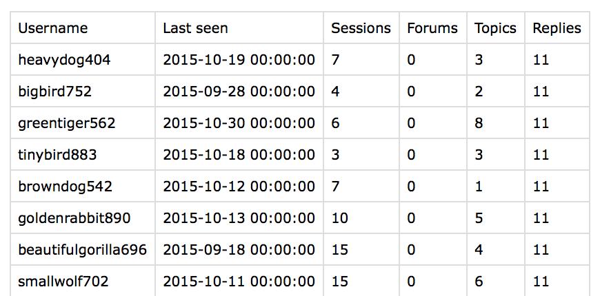 Export WordPress users bbPress data
