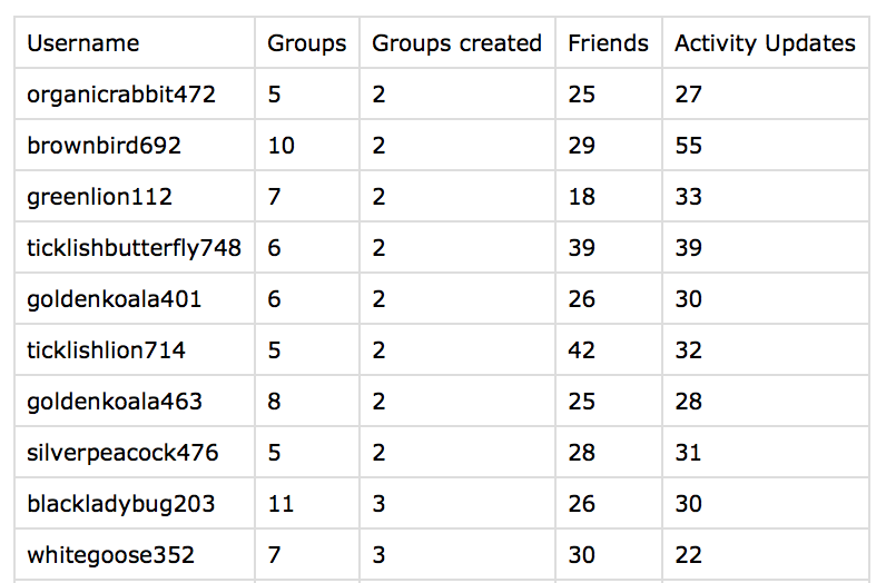 Filter BuddyPress users by groups and export in CSV
