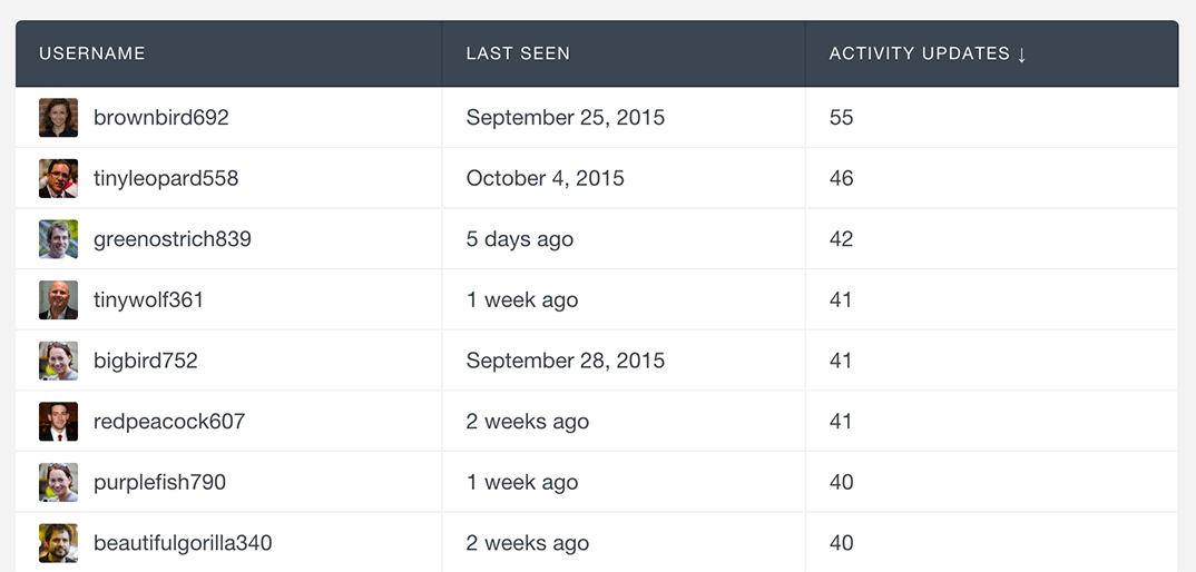 usersinsights-buddypress-order-activity