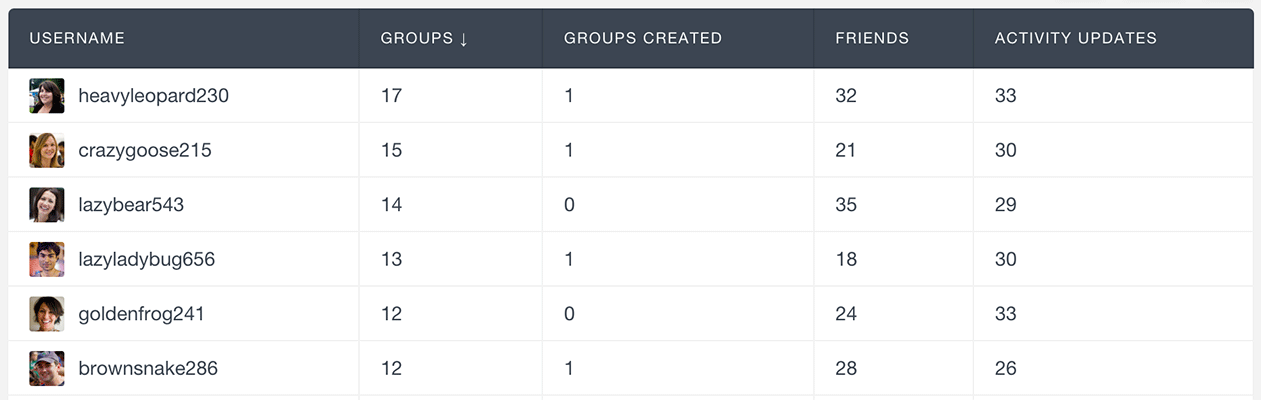 usersinsights-buddypress-order-by-groups