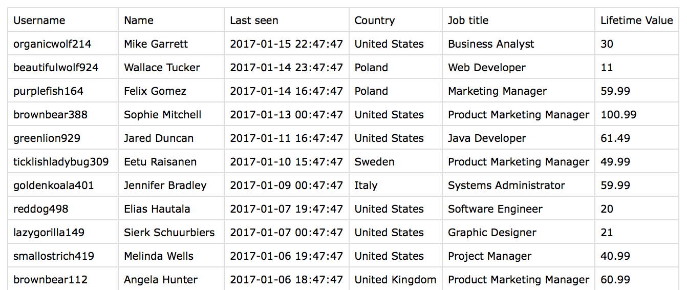 wordpress-custom-users-export-csv-by-user-activity