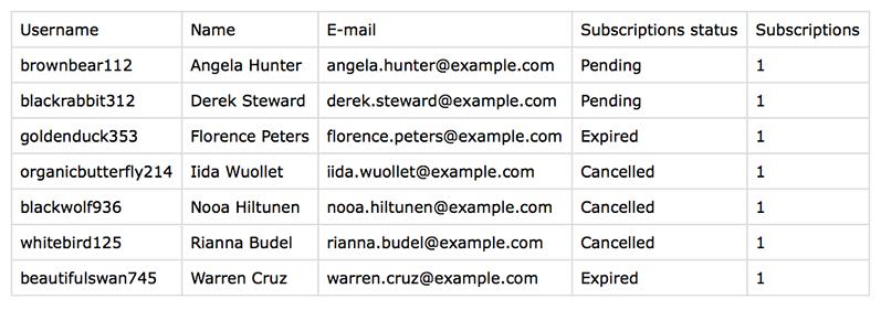 export WooCommerce subscriptions user data