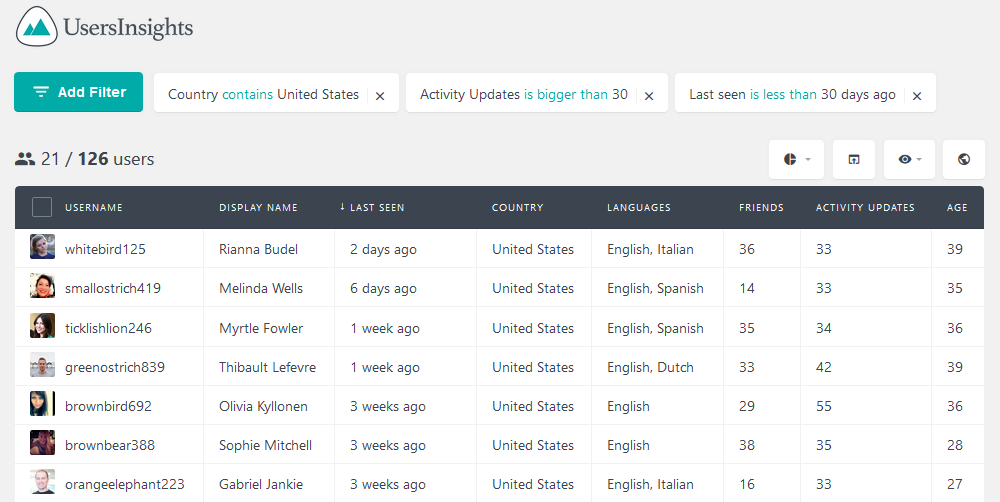 Table view of your most active users