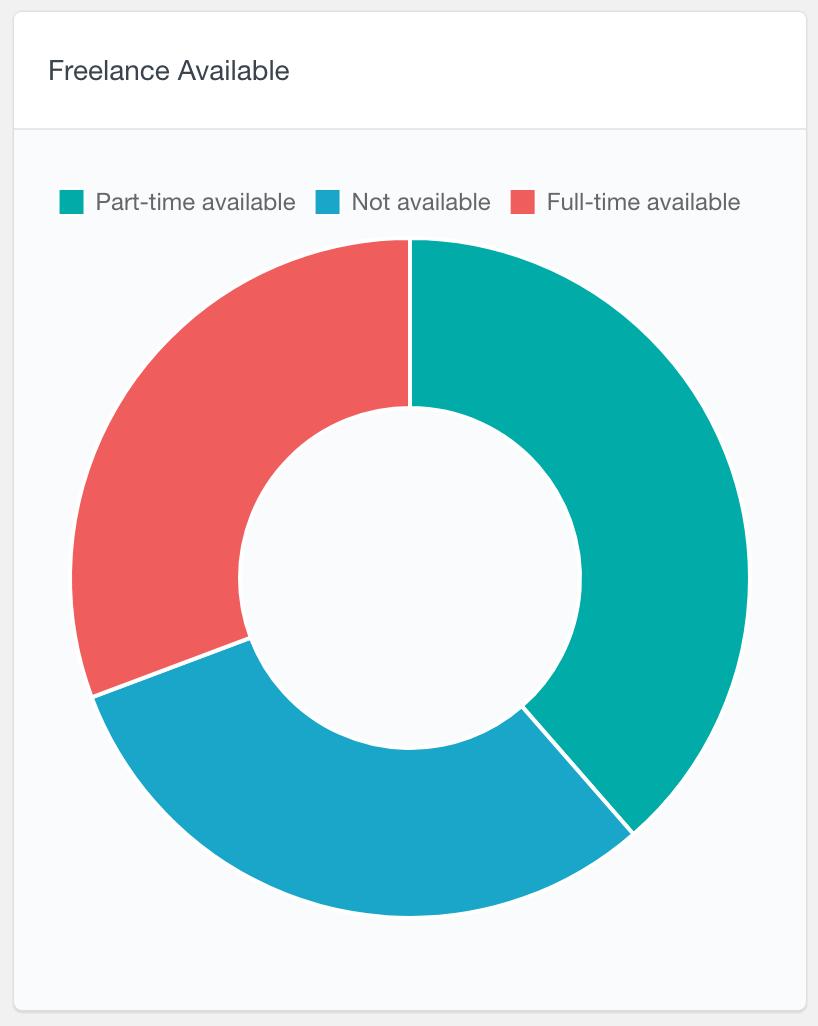 BuddyPress drop-down user data report