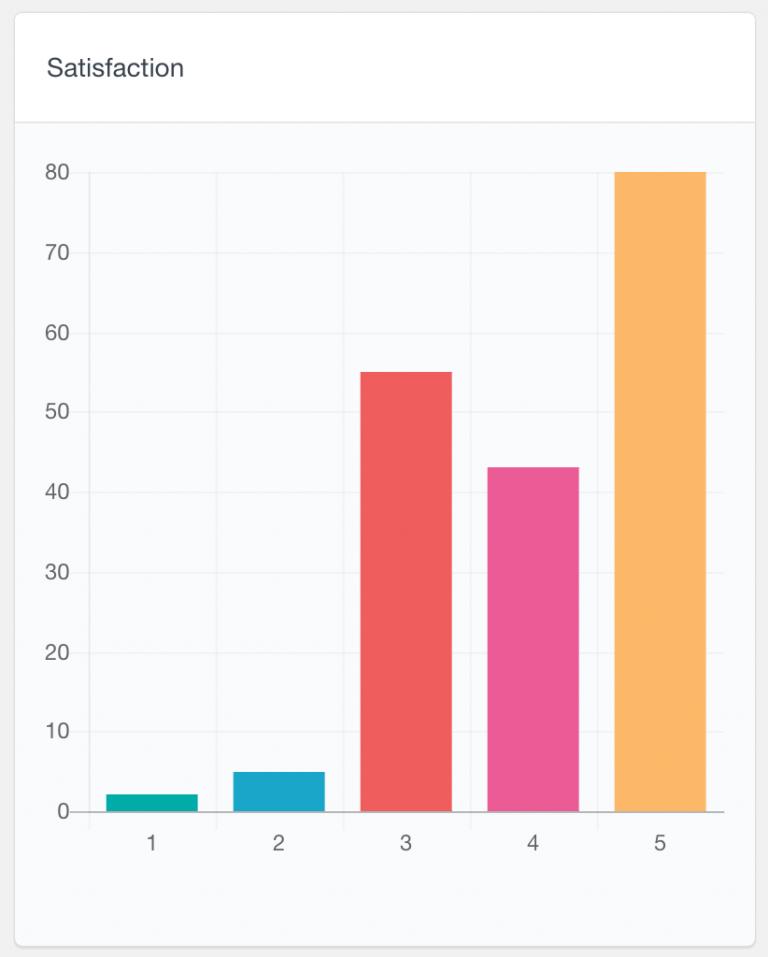 BuddyPress numeric field report