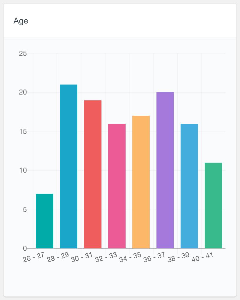 BuddyPress numeric field user data report
