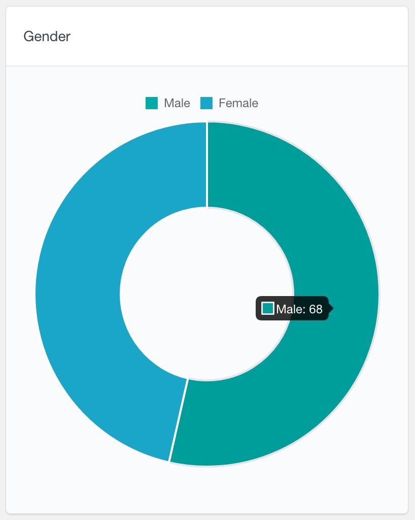 BuddyPress radio field user data report hover