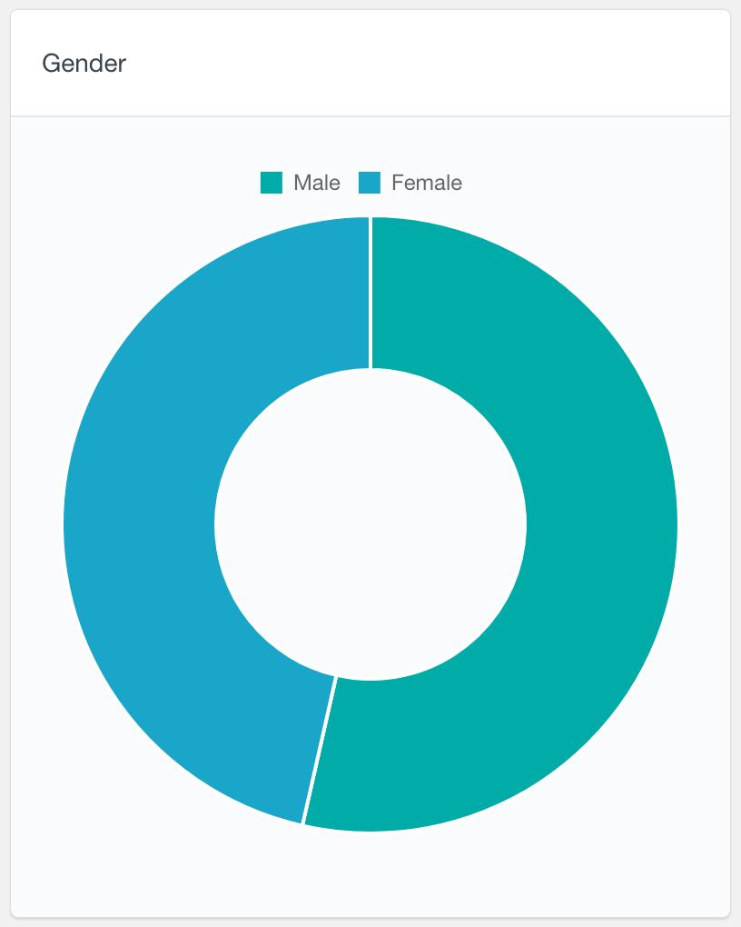 BuddyPress radio field user data report