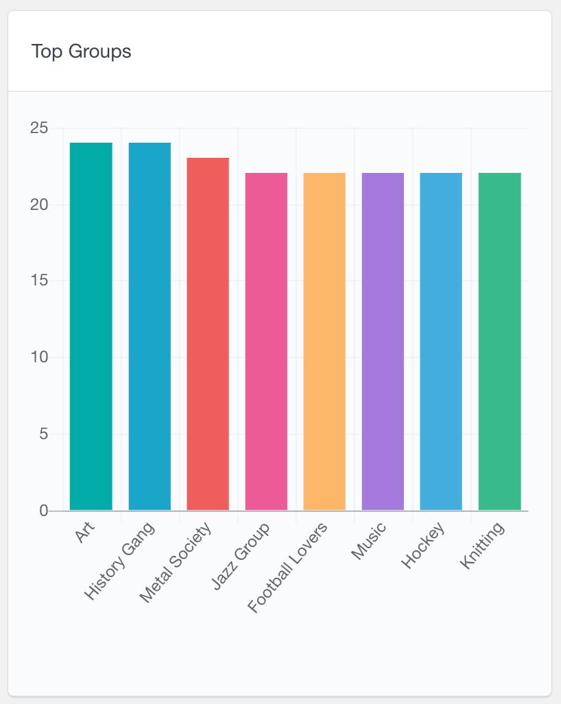 BuddyPress top groups report