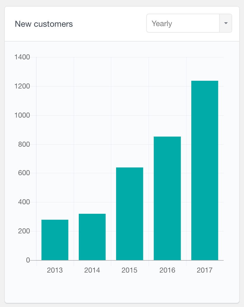 WooCommerce number of new customers yearly report