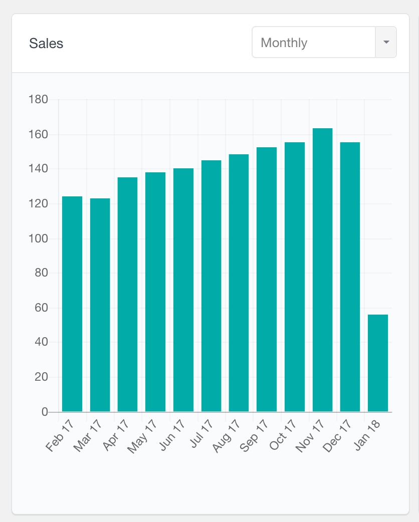 WooCommerce number of sales report monthly