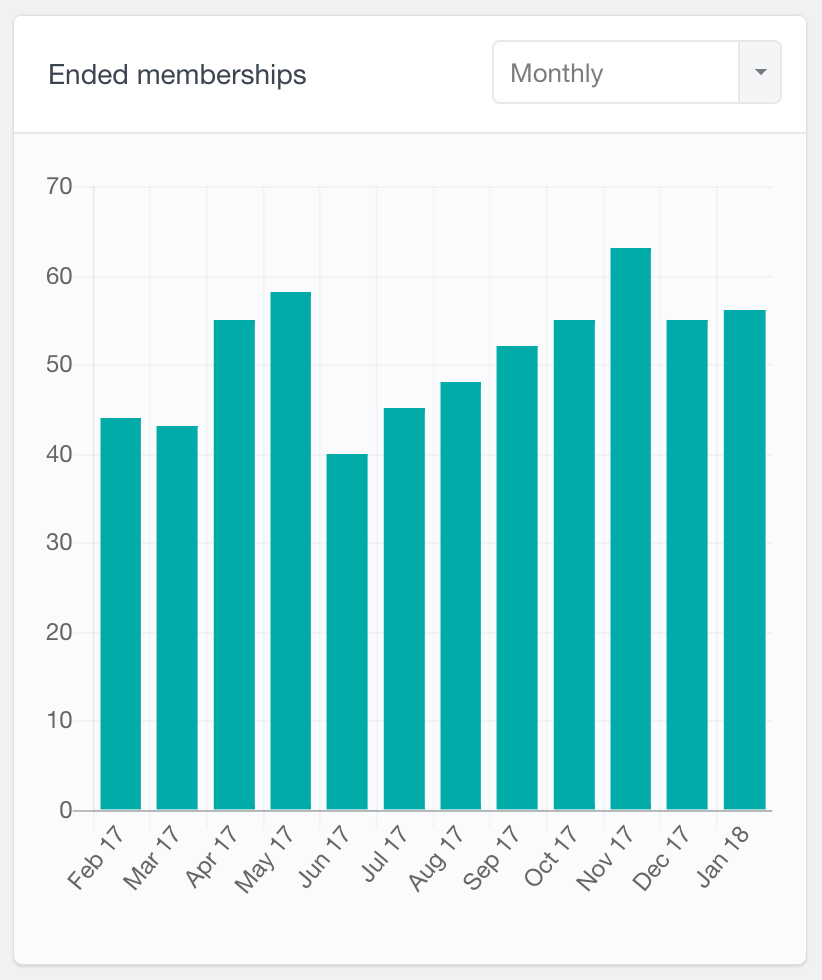 Ended WooCommerce memberships monthly report