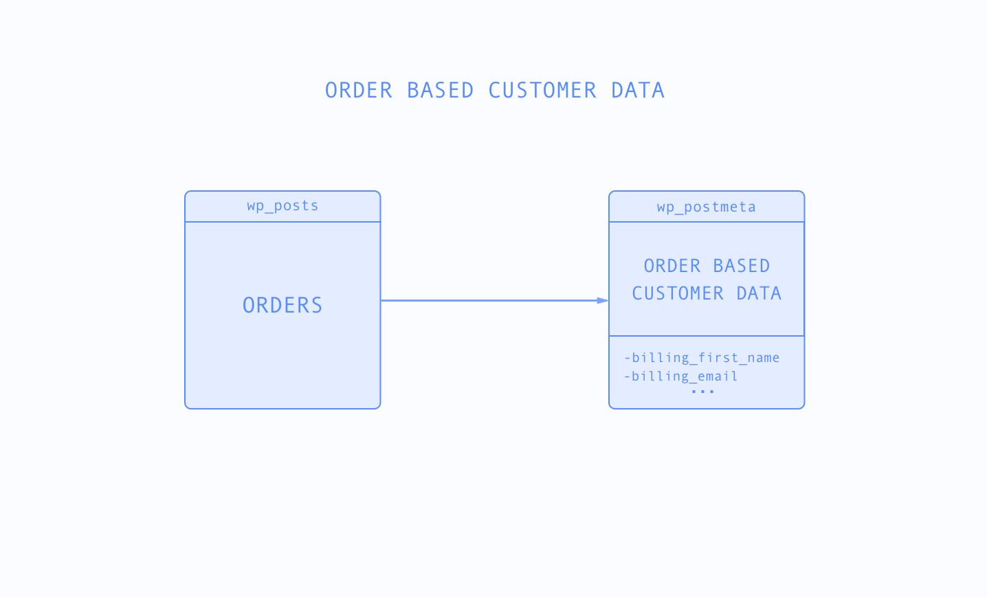WooCommerce order based customer data