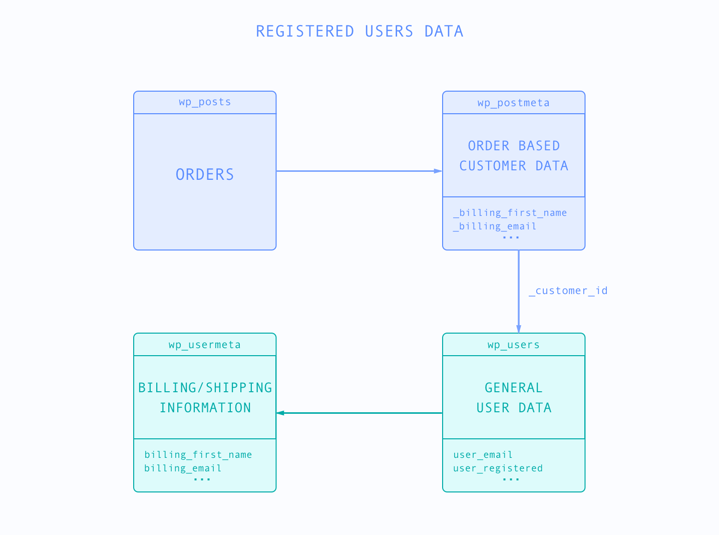 WooCommerce registered customer database
