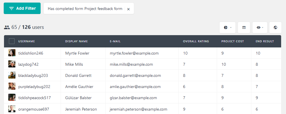 Users who have submitted feedback form