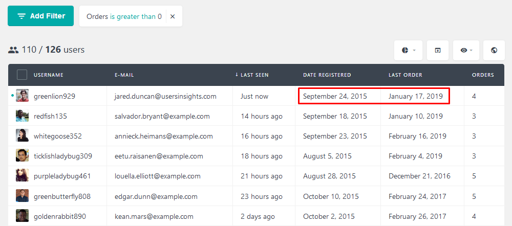 WooCommerce sales funel analysis