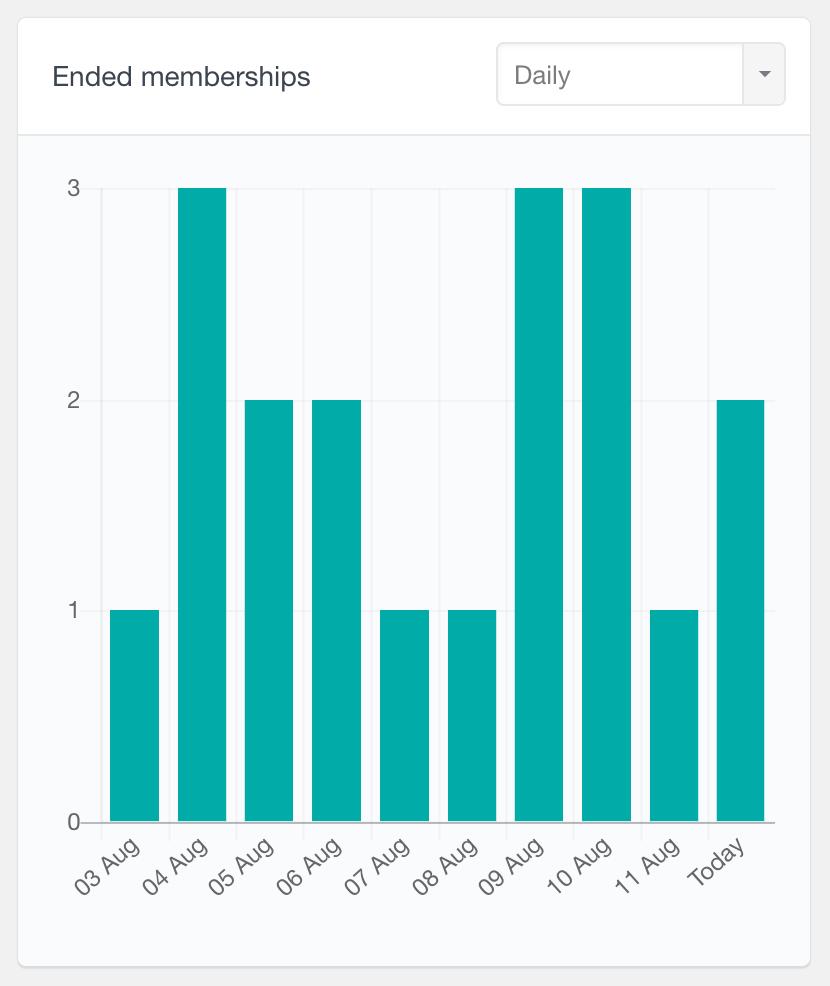 MemberPress number of ended memberships daily report