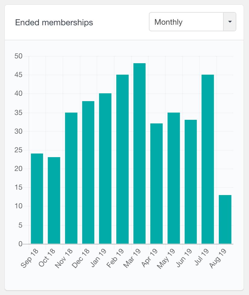 MemberPress number of ended memberships monthly report