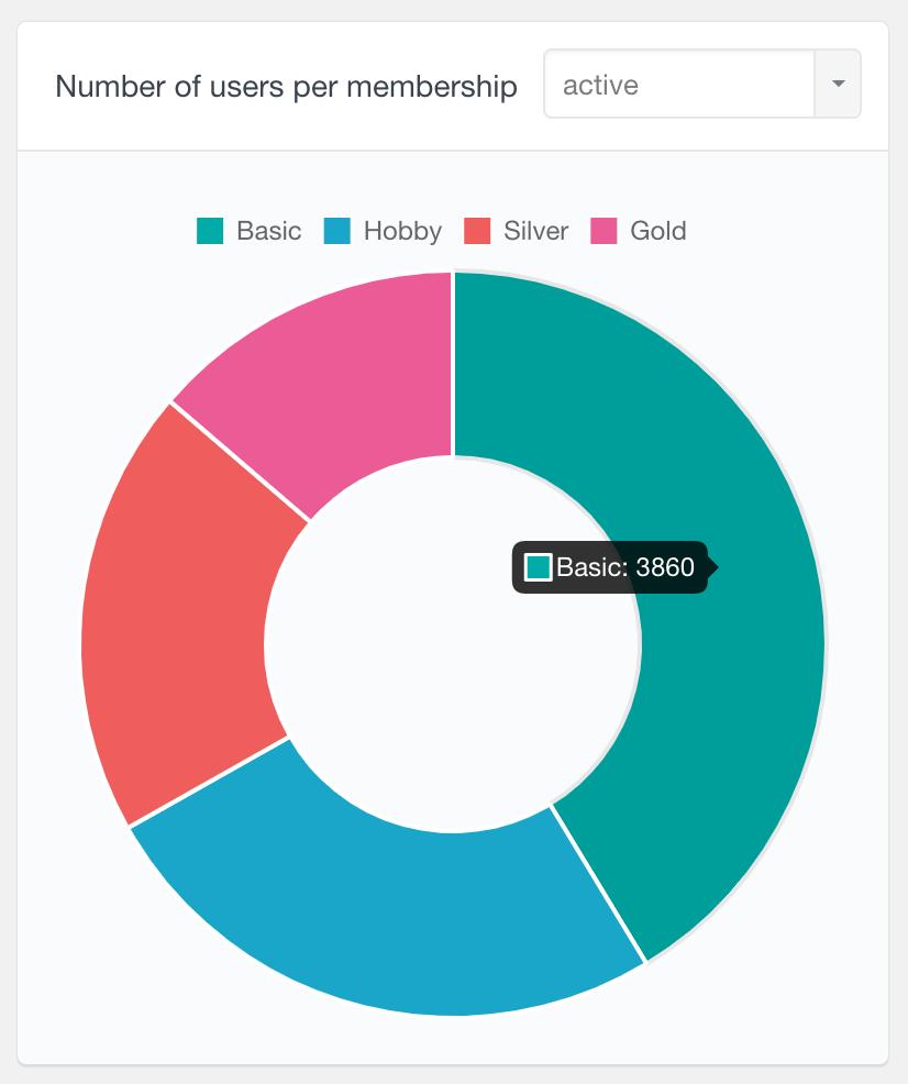 MemberPress number of active users per membership report