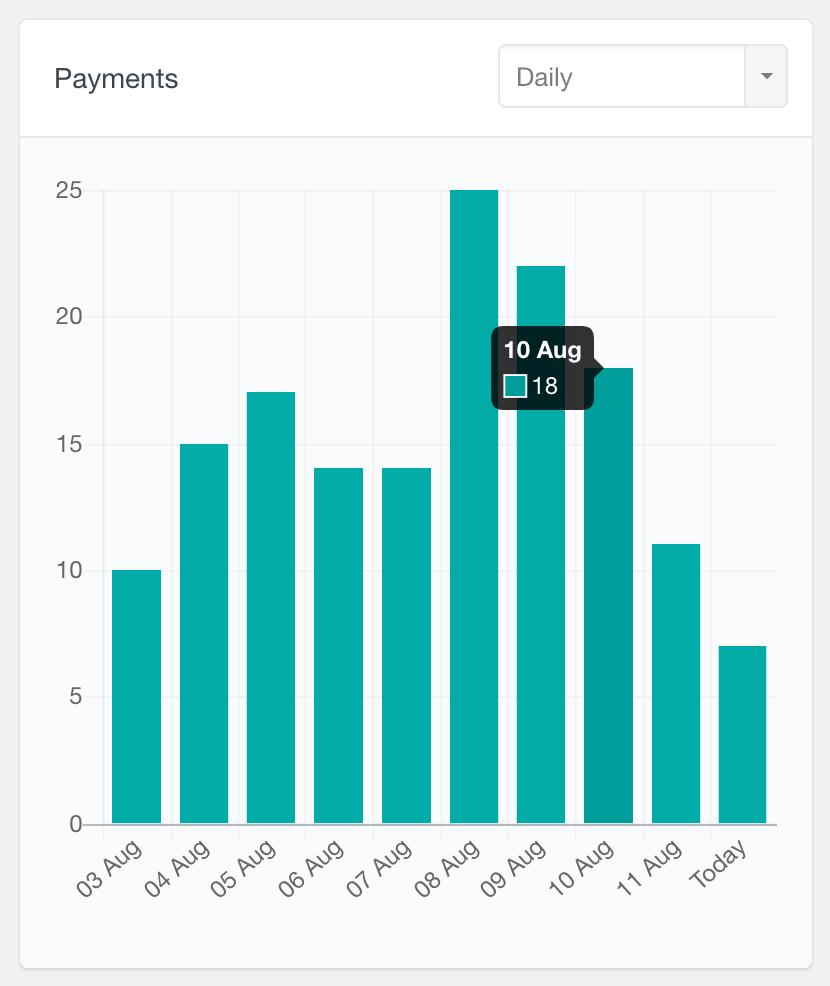 MemberPress payments report daily