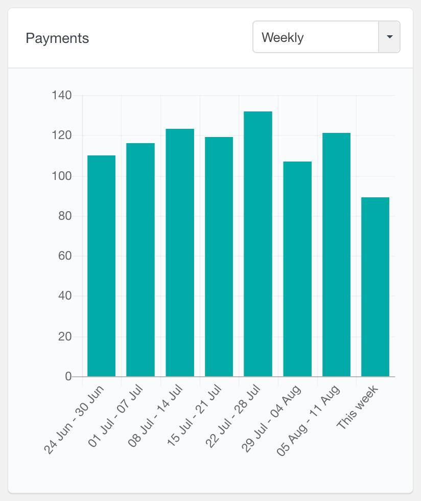 MemberPress payments report weekly