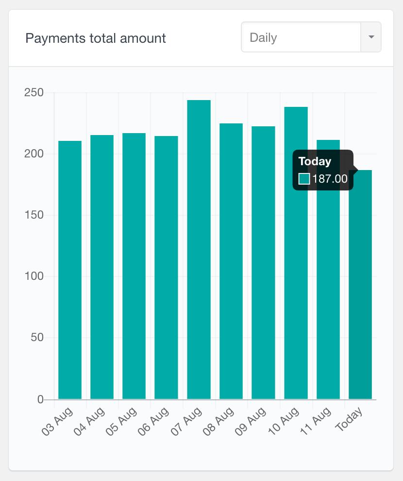 MemberPress payments total amount report daiily