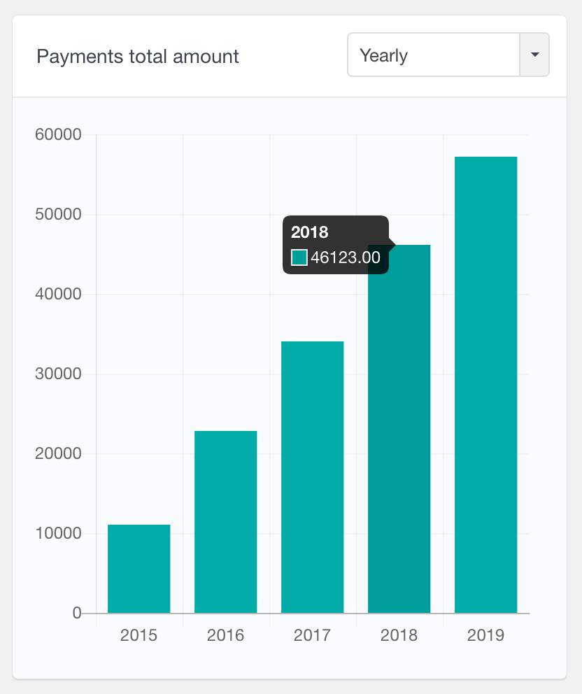 MemberPress payments total amount report yearly