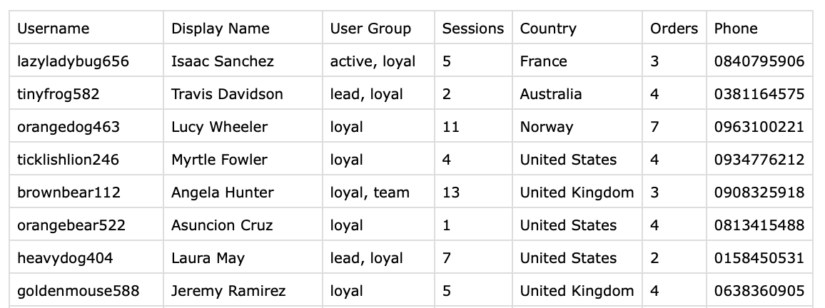 WordPress users exported with groups