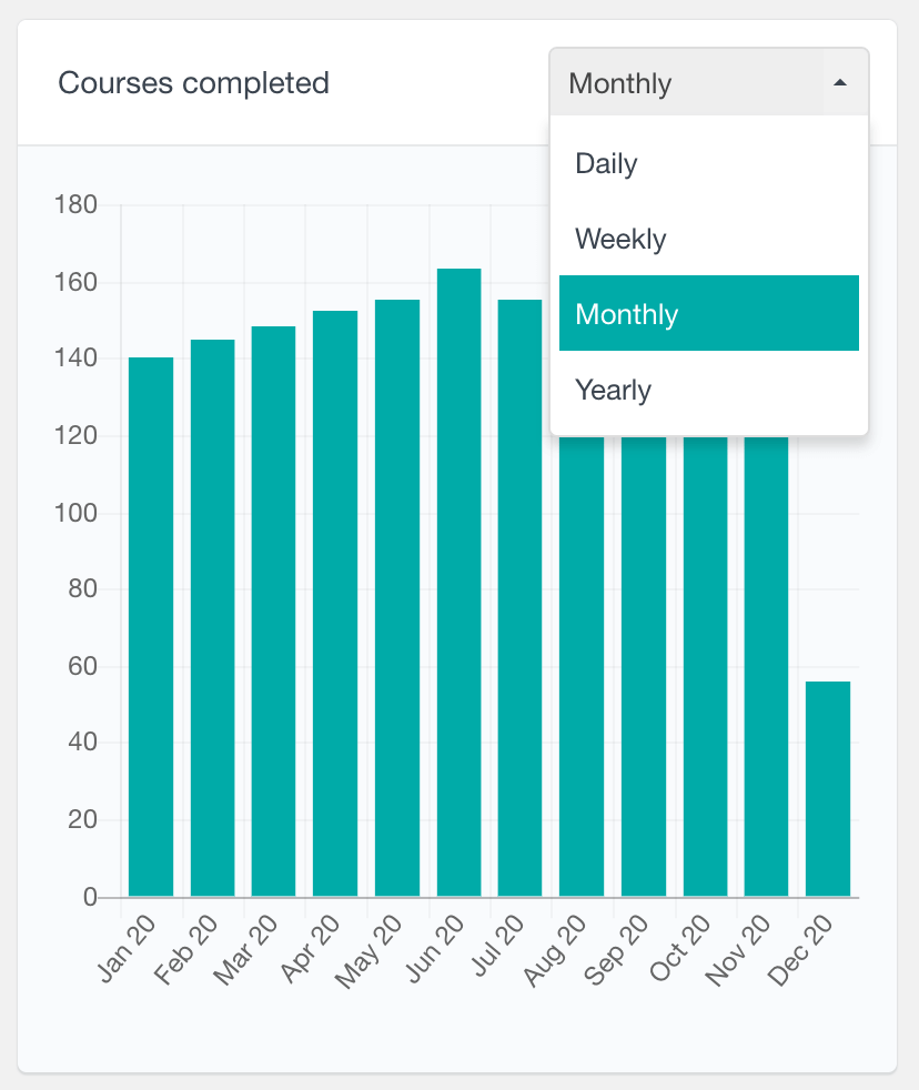 LearnDash number of courses completed over time report