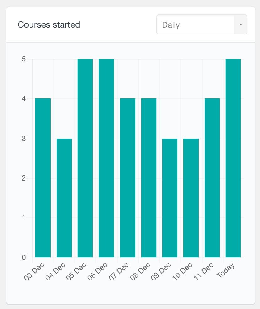LearnDash number of courses started over time report